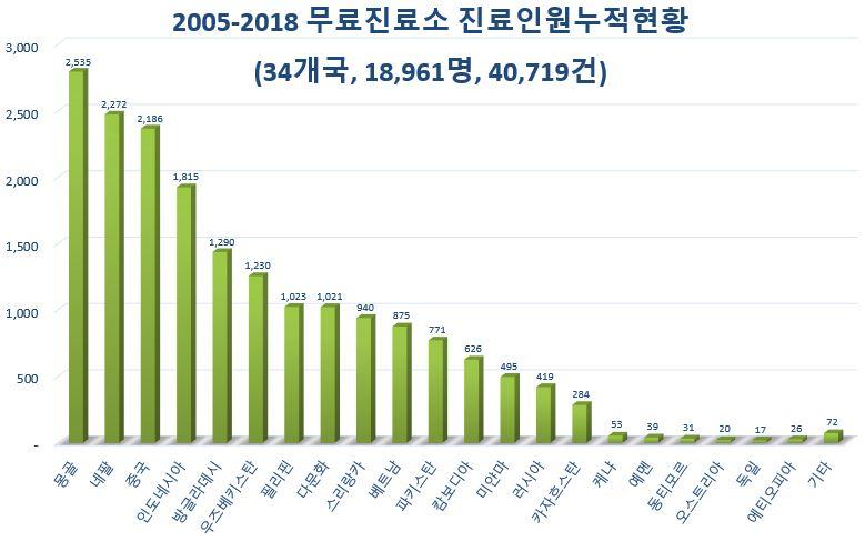 9 무료진료소 진료인원 누적현황.JPG