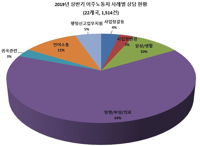 1. 2019년 상반기 이주노동자 사례별 상담 현황.JPG