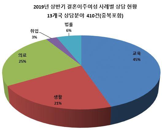 3. 2019년 상반기 결혼이주여성 사례별 상담 현황.JPG