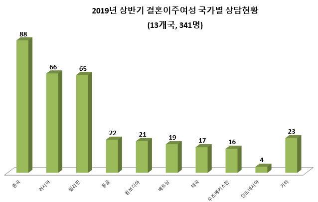 4. 2019년 상반기 결혼이주여성 국가별 상담현황.JPG