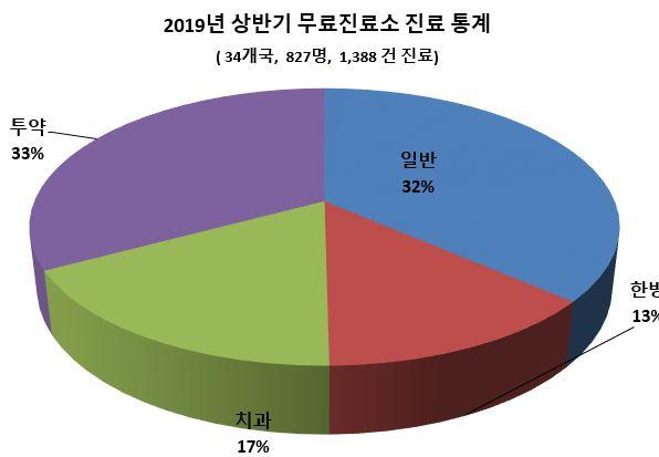 5. 2019년 상반기 무료진료소 진료 통계.JPG