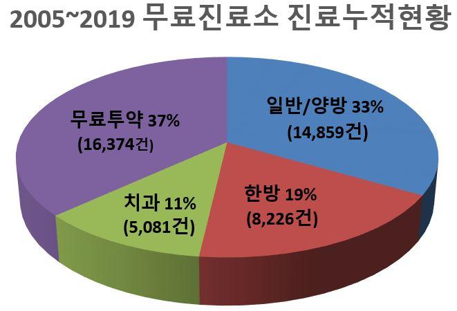 2005-2019 무료진료소 진료누적현황.JPG