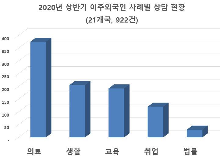 7. 2020년 상반기 이주외국인 사례별 상담 현황.JPG