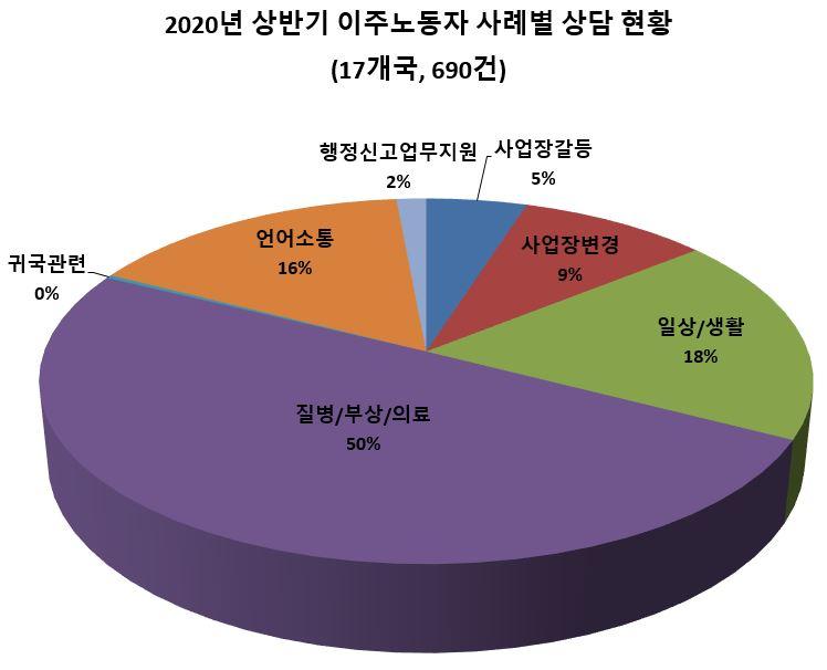 1. 2020년 상반기 이주노동자 사례별 상담 현황.JPG