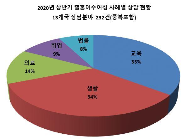 3. 2020년 상반기 결혼이주여성 사례별 상담 현황.JPG
