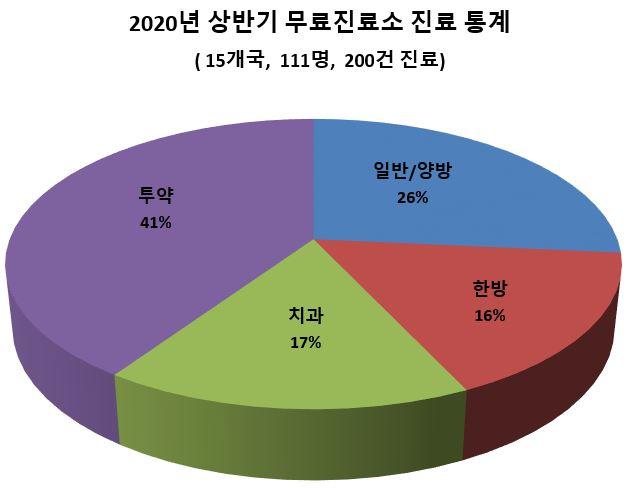 5. 2020년 상반기 무료진료소 진료 통계.JPG