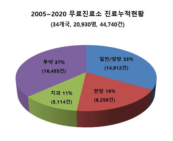 2005-2020 무료진료소 진료누적현황.JPG